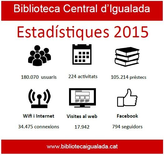 Estadístiques 2015_BCI
