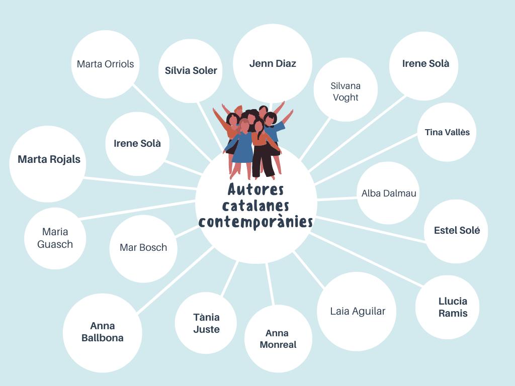 Mapa autores